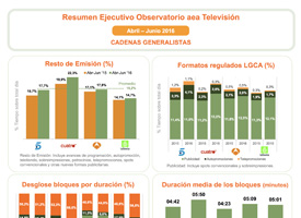 Observatorio de radio y de televisión
