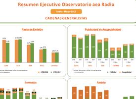 Observatorio aea. Radio y Televisión. 1er trimestre 2017