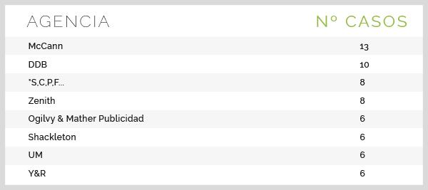 Agencias con más casos en Lista Corta: