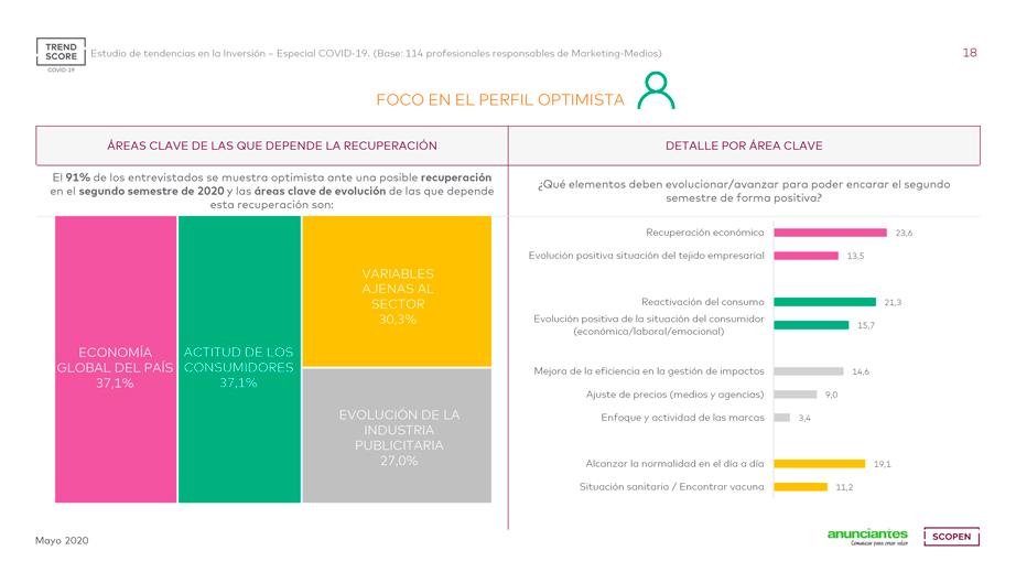 Barómetro TREND Score de AEA/Scopen mayo 2020